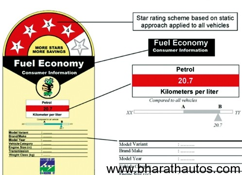 Fuel-efficiency-star-rating-for-cars
