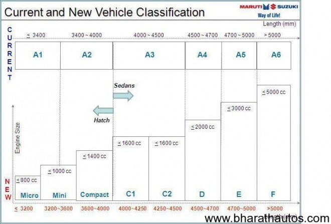 Siam New Car Segments Archives Bharathautos Automobile News