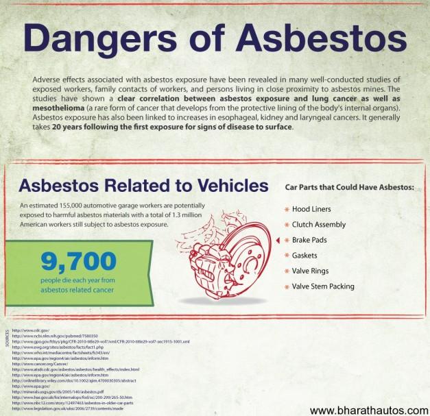 Automobiles - Threatening Dangers