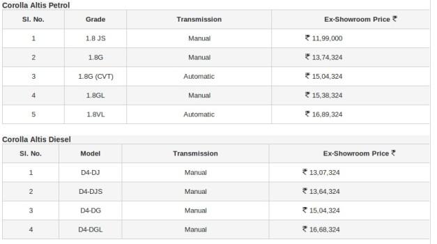 2014-toyota-corolla-altis-price-list