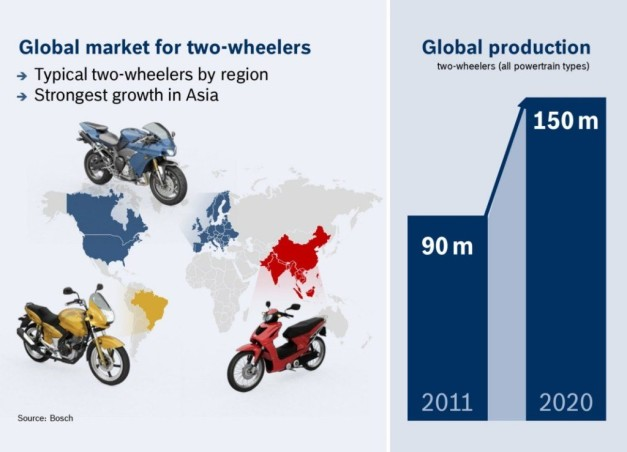 Bosch-Two-Wheeler-Market-2020