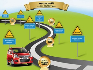 maruti-suzuki-wagon-r-sales-cross-15-lakh-mark