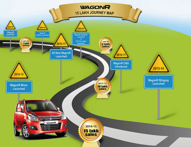 maruti-wagonr-15-lakh-sales-mark