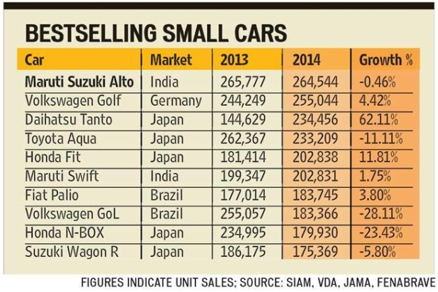 worlds-best-selling-small-cars-for-2015