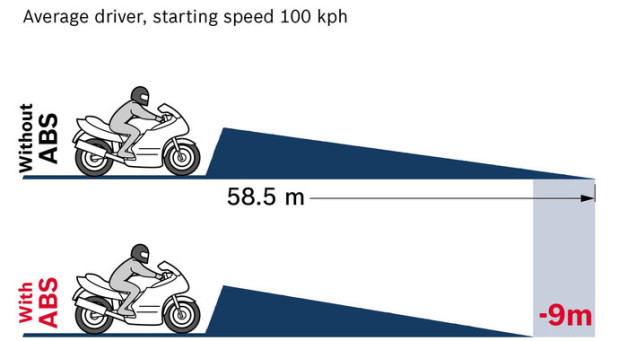 abs-mandatory-bike-above-125cc-india-april-2018