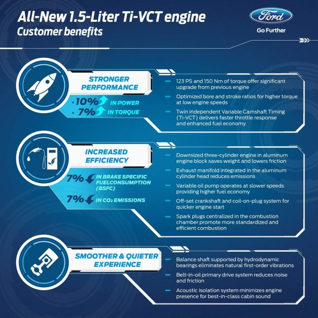 ford-dragon-petrol-engine-1-5-litre-ti-vct-tech-spec-complete-details-information